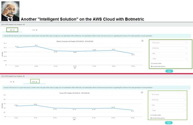 Botmetric Dashboard Showing ECU vs. vCPU