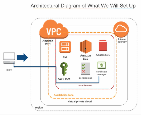 Configuring and Connecting to an Amazon EC2 Demo - Architectural Diagram