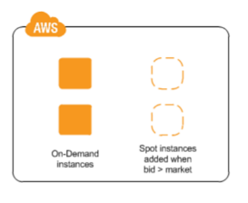 On-Demand EC2 Instances + Spot Instances