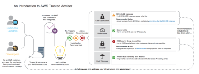 AWS Trusted Advisor Diagram