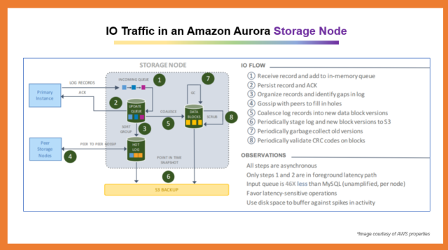 Amazon Aurora Deep Dive 2.0: Architecture