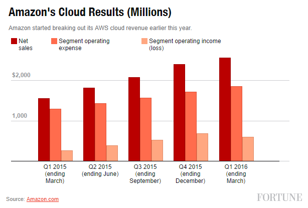 AWS Cloud Revenue (in Millions)