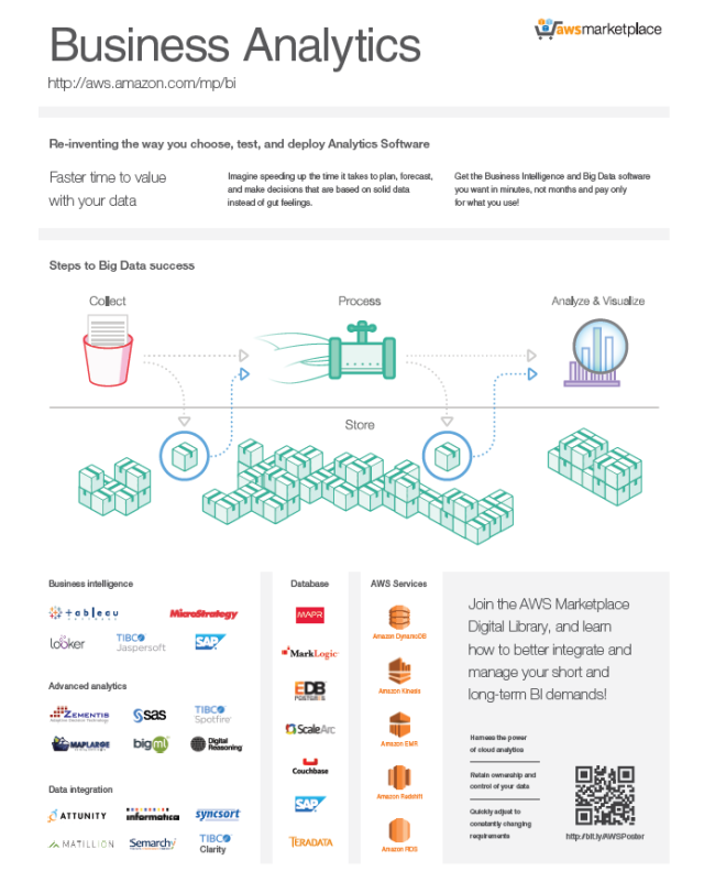 Benefits of AWS Marketplace in Analytical Solutions