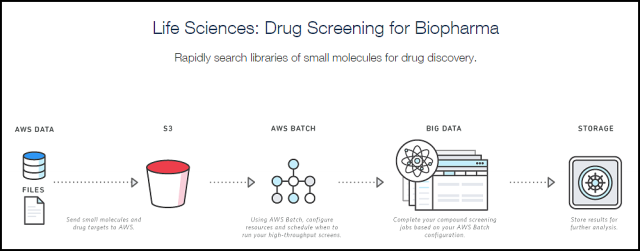 AWS Batch Use Case: Drug Screening for Biopharma Architectural Diagram *Image courtesy of AWS properties