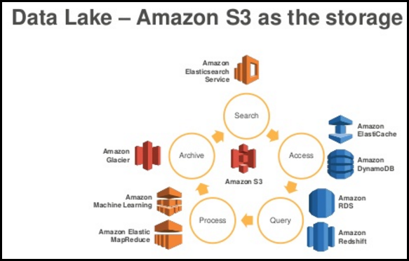 Data Lake Using Amazon S3 as Storage *Image courtesy of AWS properties