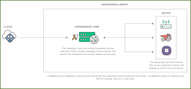 Greengrass Group Architectural Diagram * Image courtesy of AWS properties