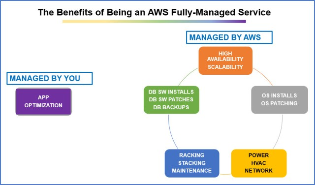 The Benefits of Using an AWS Fully-Managed Service