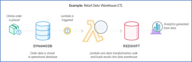 Diagram of Lambda Real-time Retail Data Warehouse ETL (image courtesy of AWS properties)