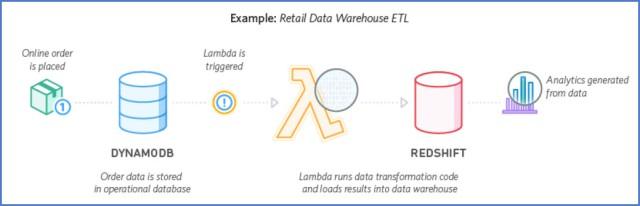 Diagram of Lambda Real-time Retail Data Warehouse ETL (image courtesy of AWS properties)
