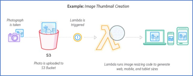 Diagram of Lambda in Real-Time File Processing