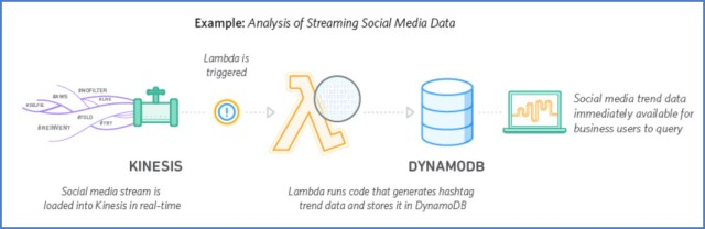 Diagram of Lambda Real-time Stream Processing