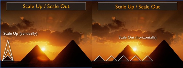 Cloud Scaling: Up & Out