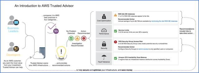 A Diagram of How AWS Trusted Advisor Works