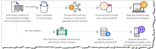 AWS Data Analytics Services Leveraging AWS Marketplace in
