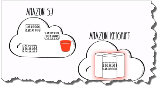 http://dataleader io/ AWS Specialists Blog | A blog dedicated to