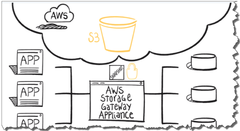 AWS Data Analytics Services Leveraging AWS Marketplace in Detail