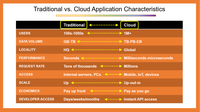 Traditional vs. Cloud App Characteristics