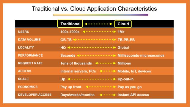 Traditional vs. Cloud App Characteristics