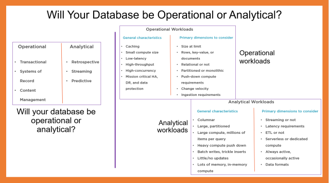 Operational vs. Analytical Databases