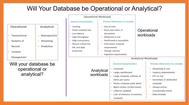 Operational vs. Analytical Databases