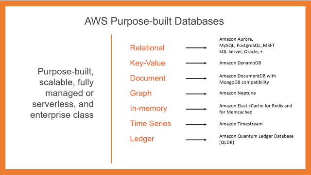 AWS' Purpose-built Databases