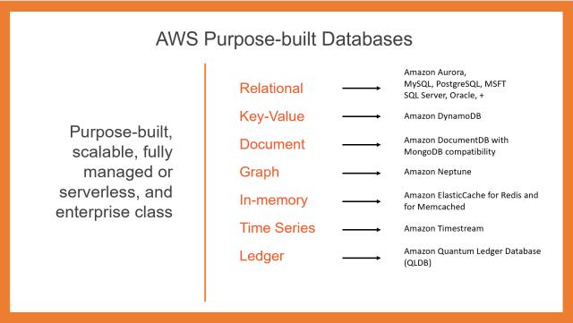 AWS' Purpose-built Databases
