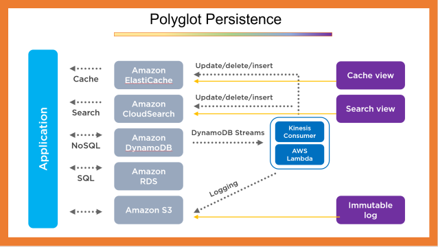 Polyglot Persistence