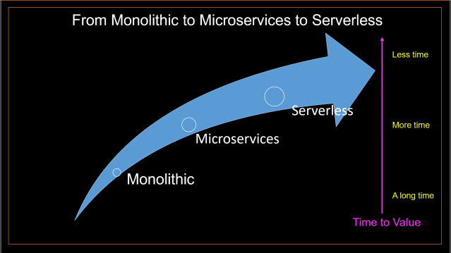 From Monoliths to Microservices to Serverless