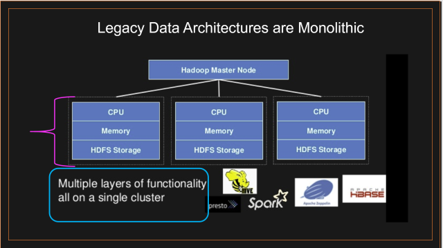Legacy Data Architectures Are Monolithic