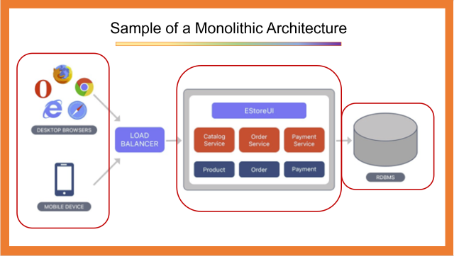 Sample of a Monolithic Architecture