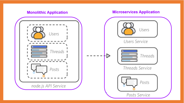 Breaking Down a Monolith into Microservices