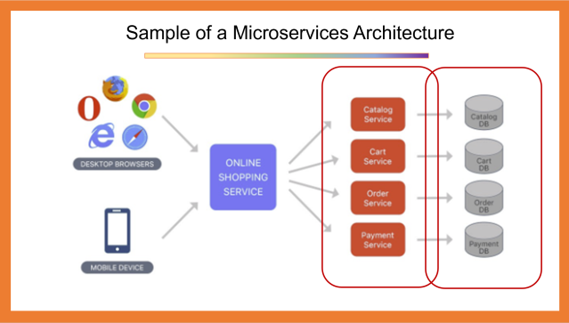Sample of a Microservices Architecture