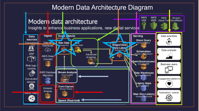 An Example of Modern Data Architecture Diagram