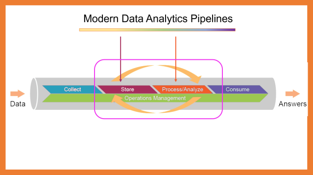 Schematic of the Flow of Modern Data Analytics Pipelines