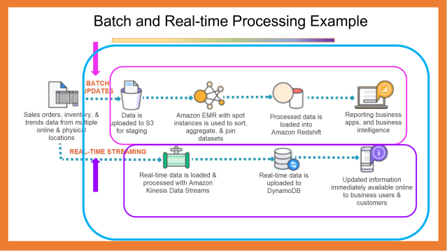 Example of Batch & Real-time Processing