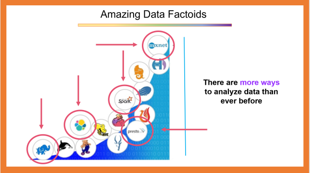 There Are More Ways to Analyze Data Than Ever Before