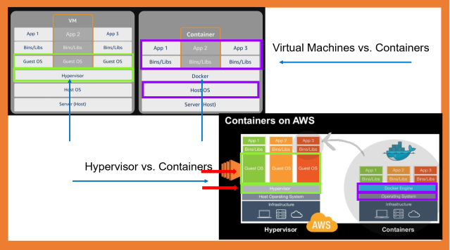 The Difference Between VMs & Containers, & Hypervisors vs. Containers