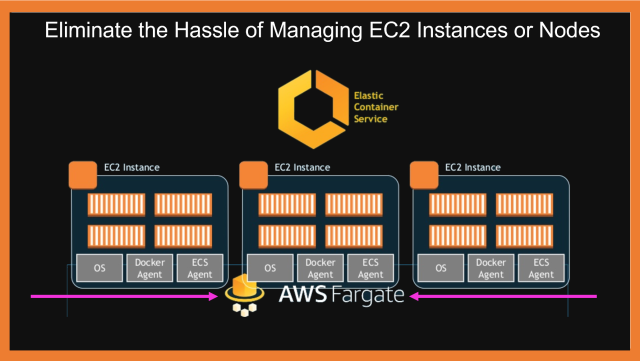 Introducing AWS Fargate!