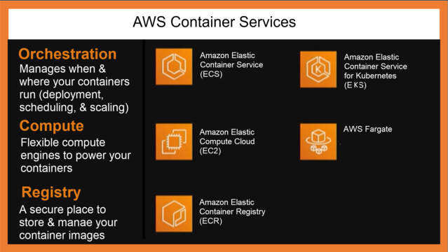 AWS' Container Services