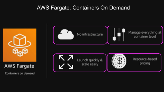 AWS Fargate: Containers on Demand