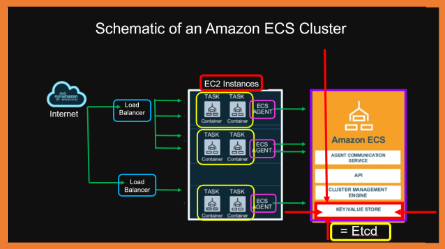 A Schematic of an Amazon ECS Cluster