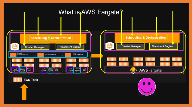A Visual Diagram of How AWS Fargate Works vs. Amazon EC2 as Launch Types for Containers
