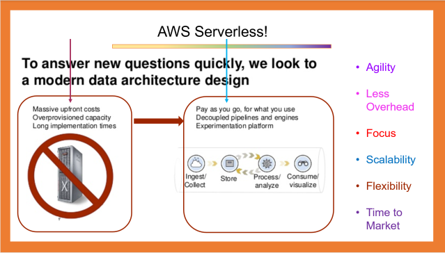 An Overview of AWS Serverless Architectures