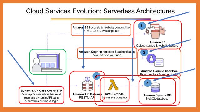 Sample of a Total Serverless App