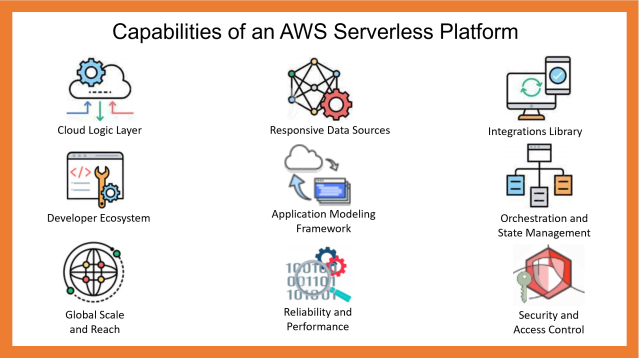 Capabilities of an AWS Serverless Platform