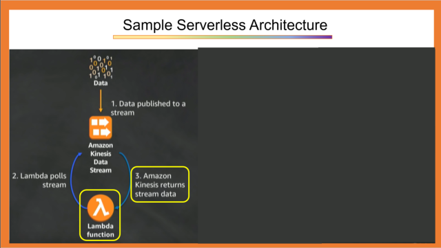 Sample Serverless Architectures 1