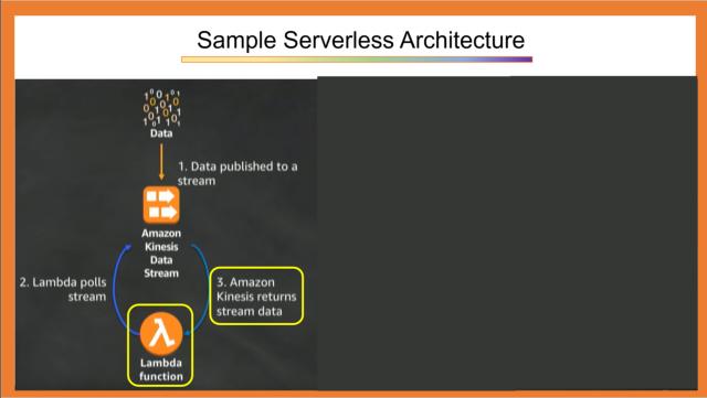Sample Serverless Architectures 1