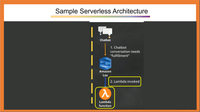 Sample Serverless Architecture 2