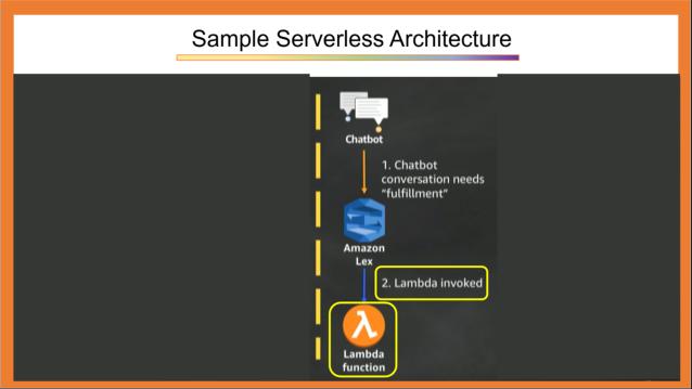 Sample Serverless Architecture 2
