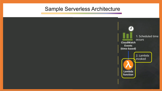 Sample Serverless Application 3